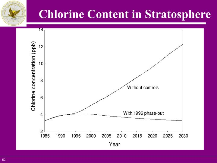 Chlorine Content in Stratosphere