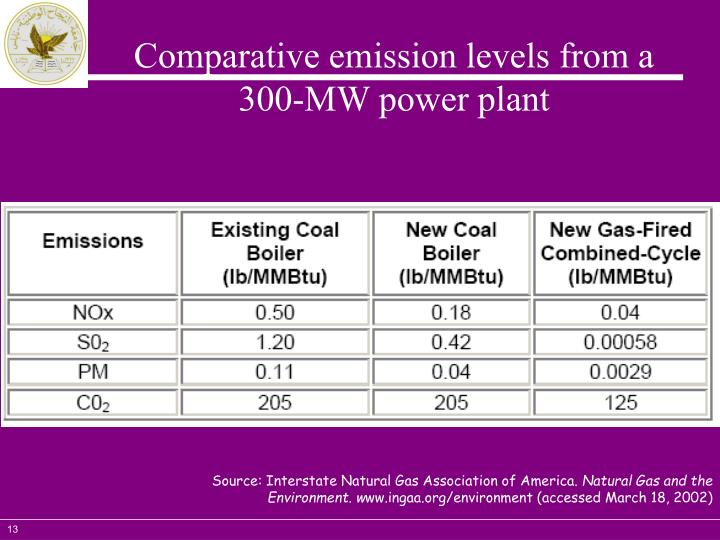 Comparative emission levels from a