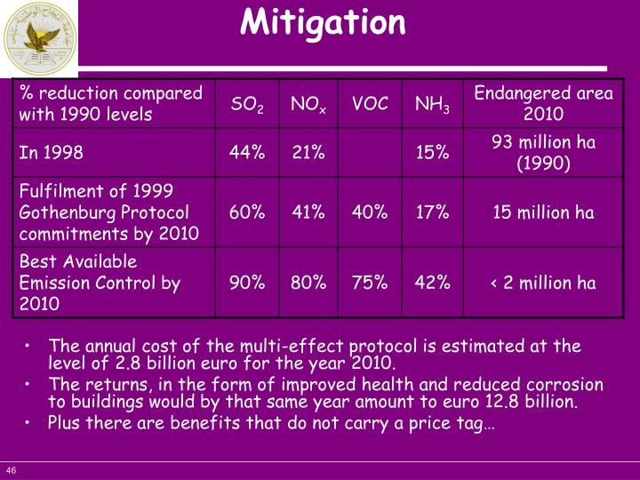 The annual cost of the multi-effect protocol is estimated at the level of 2.8 billion euro for the year 2010.