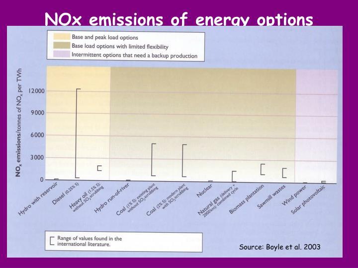 NOx emissions of energy options