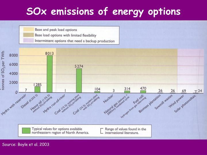 SOx emissions of energy options