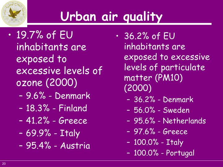 19.7% of EU inhabitants are exposed to excessive levels of ozone (2000)