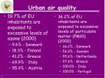 urban air quality