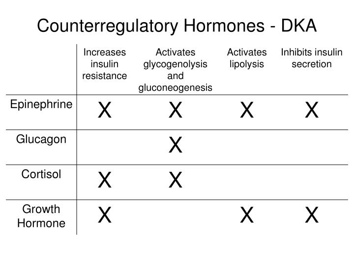 Counterregulatory Hormones - DKA