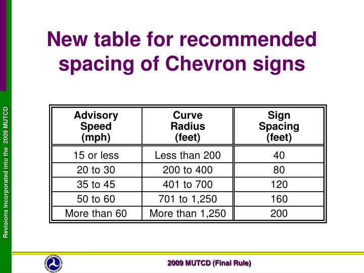 New table for recommended spacing of Chevron signs