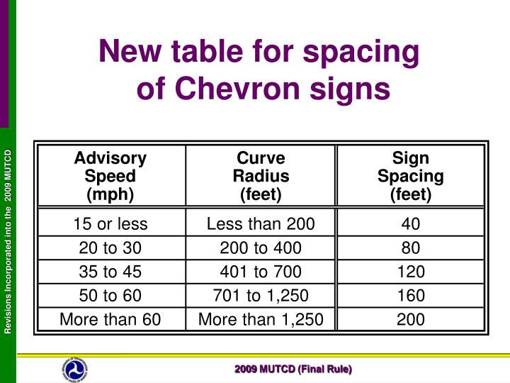 New table for spacing