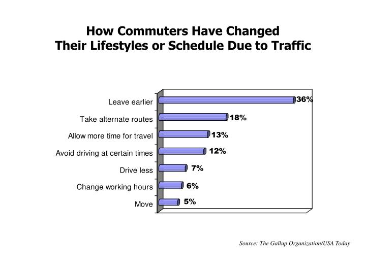 How Commuters Have Changed