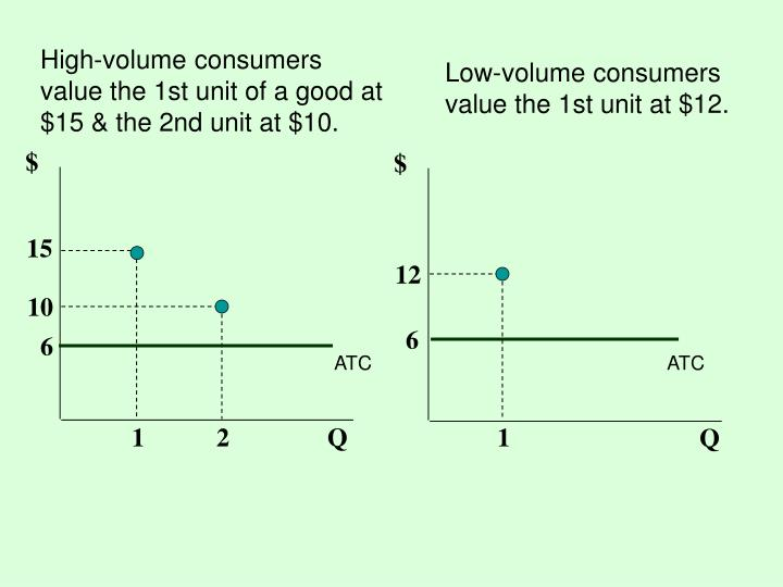 High-volume consumers value the 1st unit of a good at $15 & the 2nd unit at $10.
