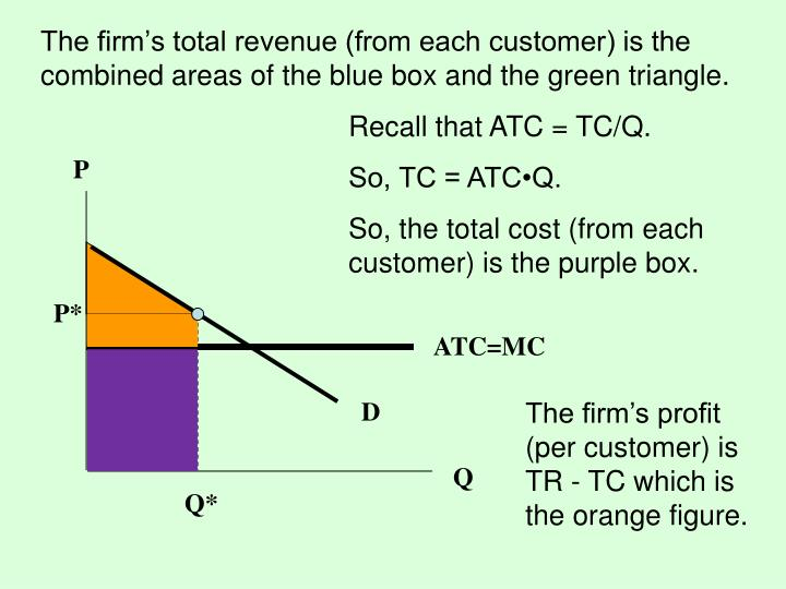 The firm's total revenue (from each customer) is the combined areas of the blue box and the green triangle.