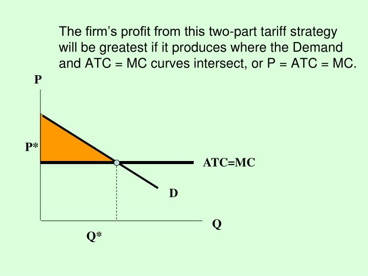 The firm's profit from this two-part tariff strategy will be greatest if it produces where the Demand and ATC = MC curves intersect, or P = ATC = MC.