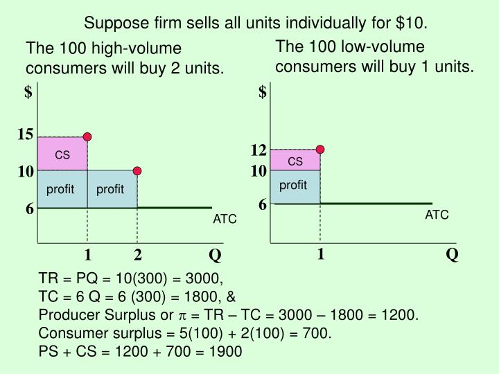 Suppose firm sells all units individually for $10.
