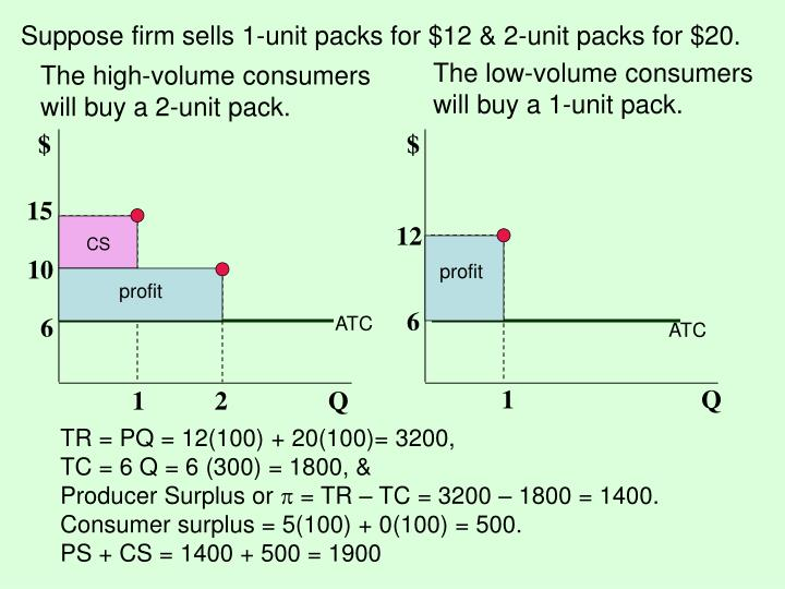 Suppose firm sells 1-unit packs for $12 & 2-unit packs for $20.