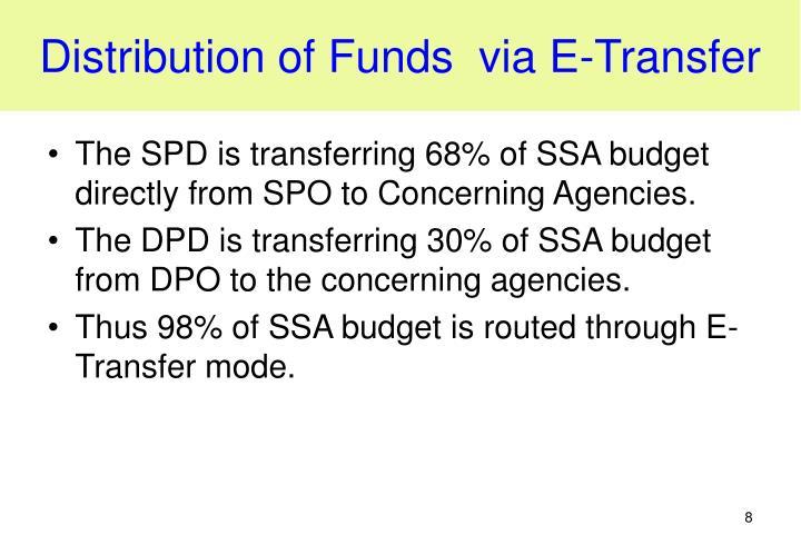 Distribution of Funds  via E-Transfer