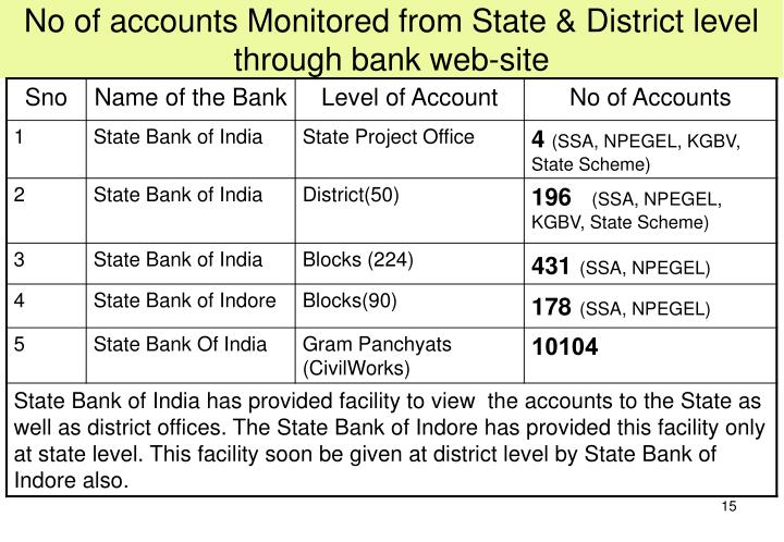No of accounts Monitored from State & District level through bank web-site