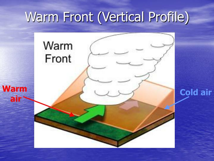 Warm Front (Vertical Profile)
