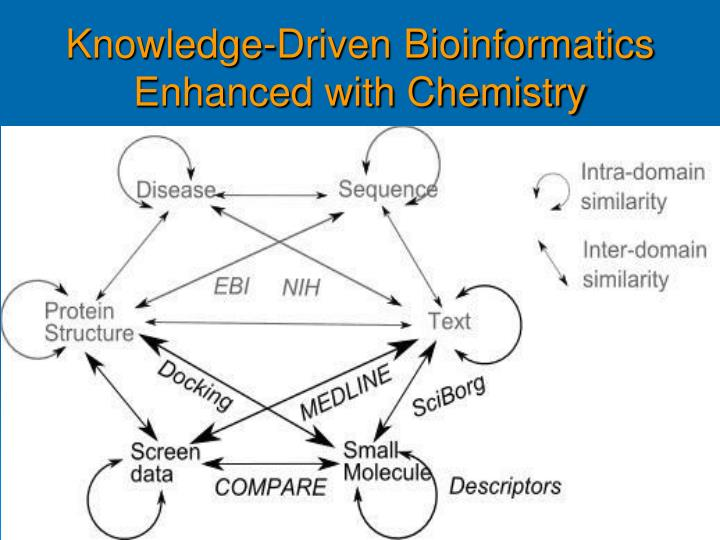 Knowledge-Driven Bioinformatics Enhanced with Chemistry