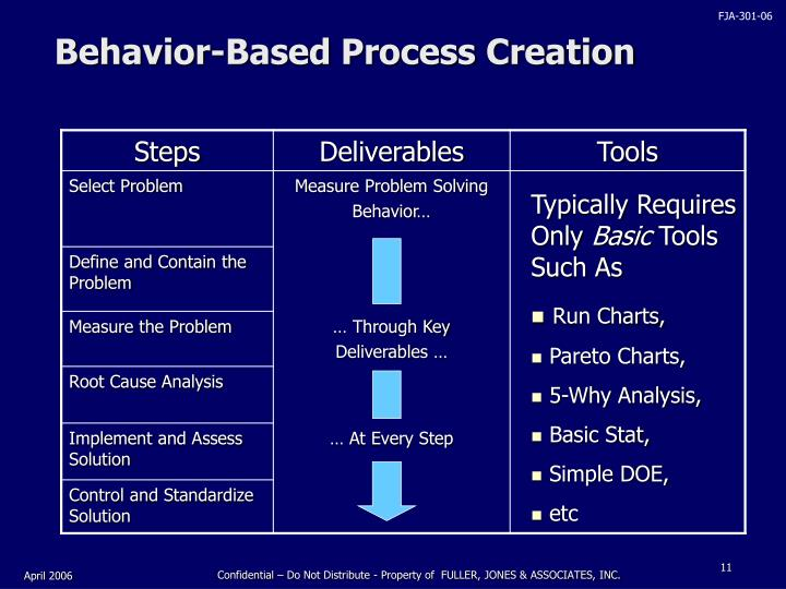 Behavior-Based Process Creation