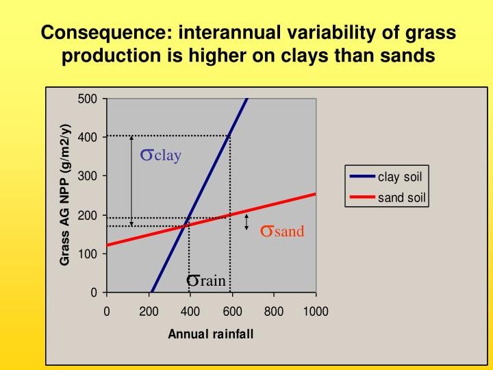 Consequence: interannual variability of grass production is higher on clays than sands