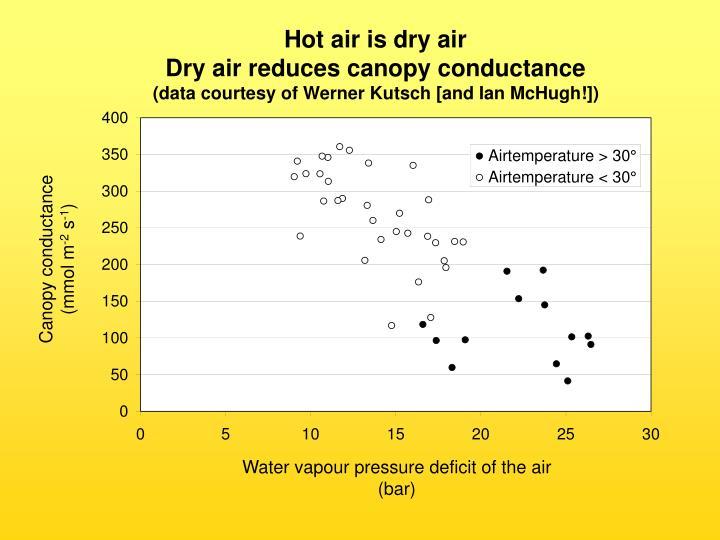 Hot air is dry air