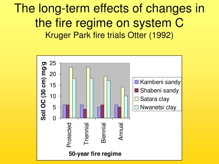 The long-term effects of changes in the fire regime on system C