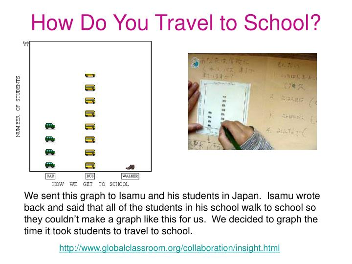 How Do You Travel to School?