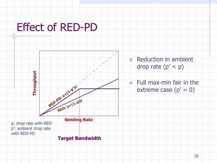 Effect of RED-PD