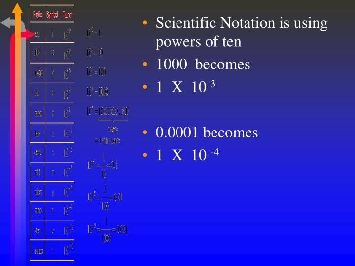 Scientific Notation is using powers of ten