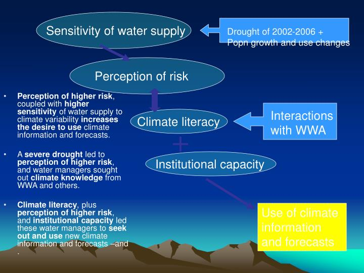 Sensitivity of water supply