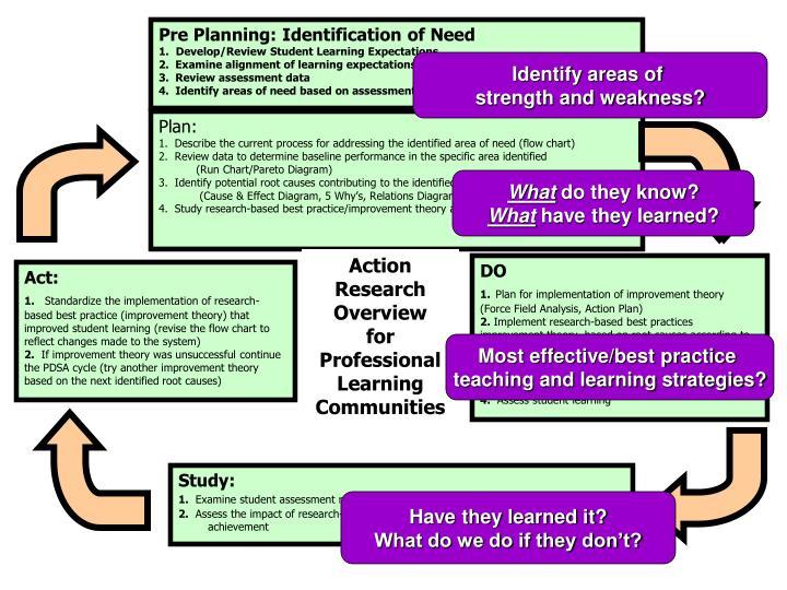 Pre Planning: Identification of Need