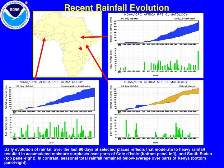 Recent Rainfall Evolution