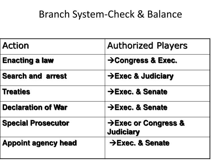 Branch System-Check & Balance