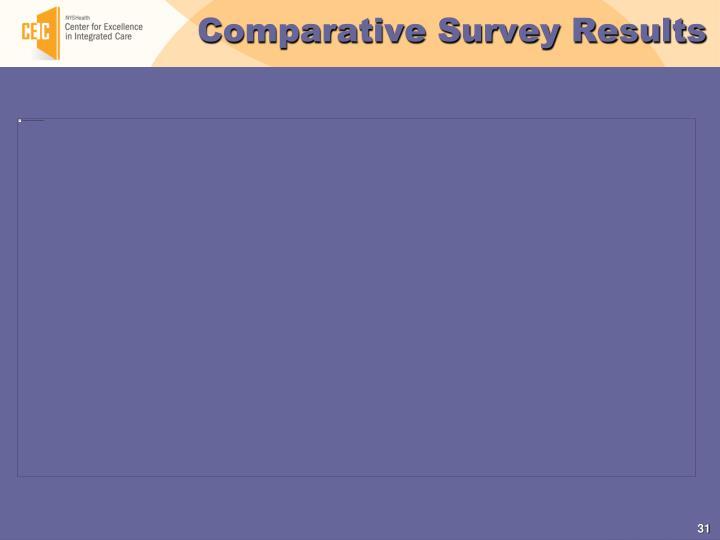Comparative Survey Results
