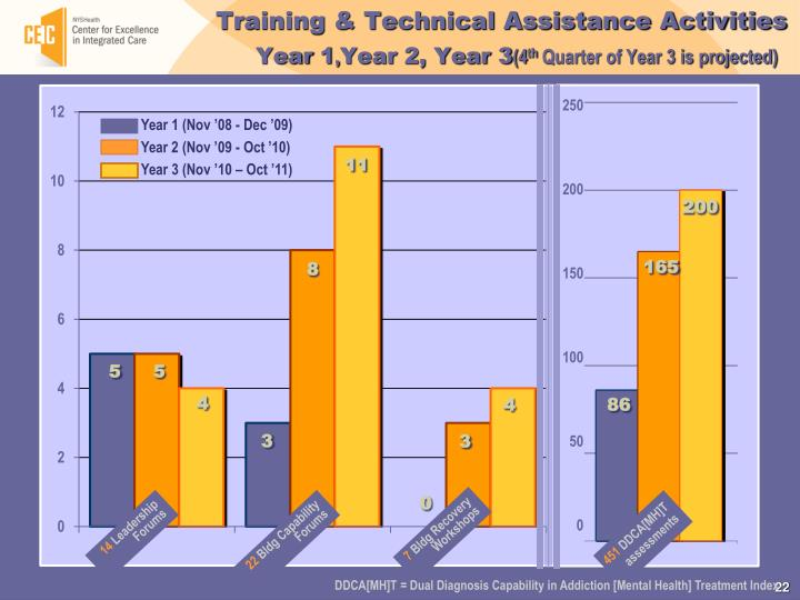 Training & Technical Assistance Activities