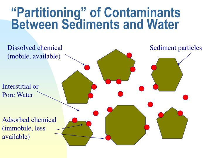 """Partitioning"" of Contaminants Between Sediments and Water"