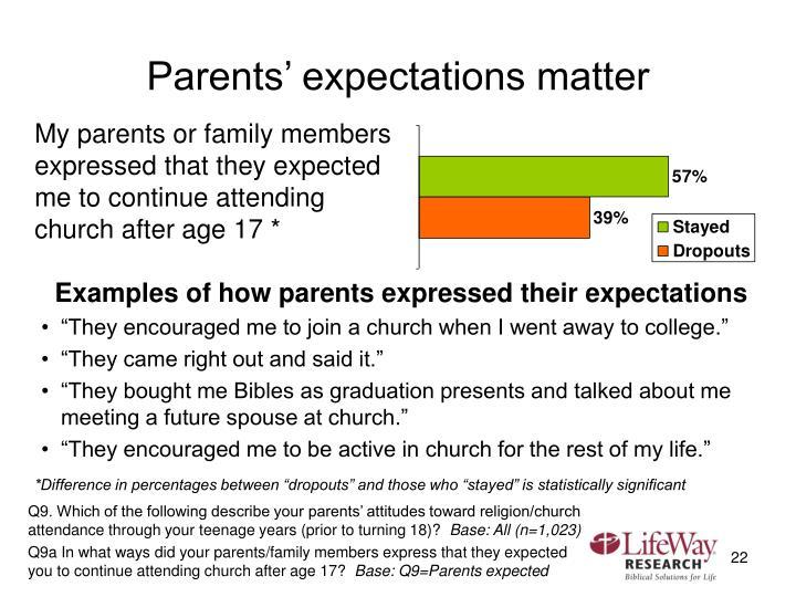 Parents' expectations matter