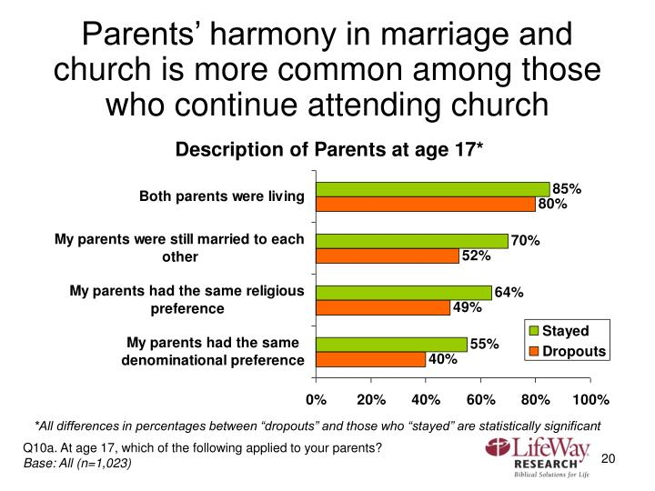 Parents' harmony in marriage and church is more common among those who continue attending church