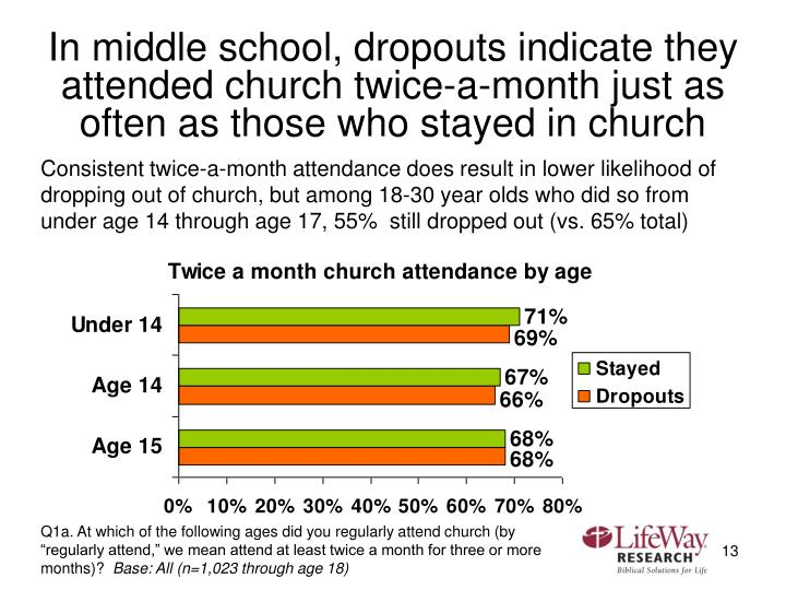 In middle school, dropouts indicate they attended church twice-a-month just as often as those who stayed in church