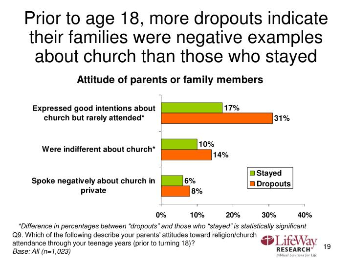 Prior to age 18, more dropouts indicate their families were negative examples about church than those who stayed
