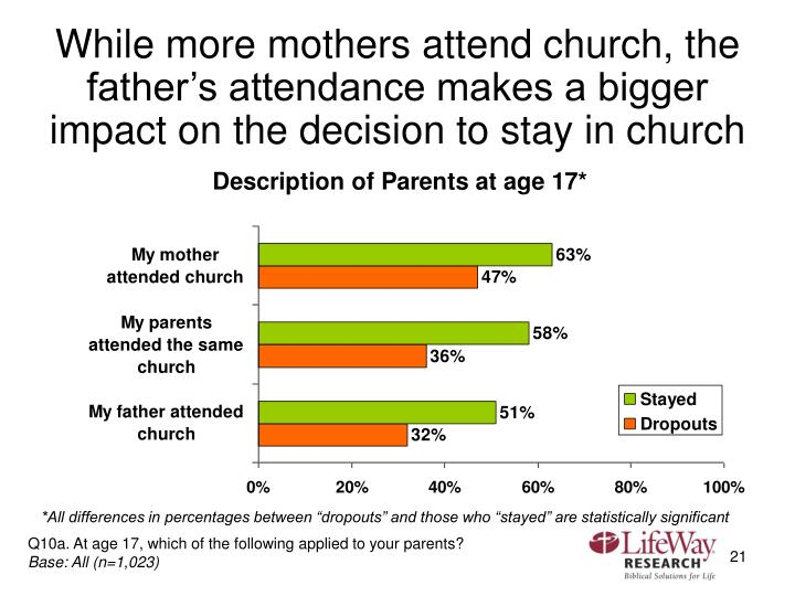 While more mothers attend church, the father's attendance makes a bigger impact on the decision to stay in church
