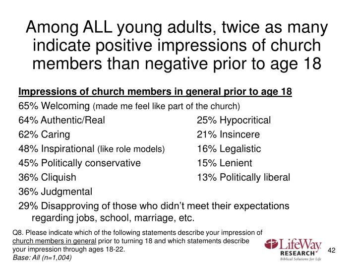 Among ALL young adults, twice as many indicate positive impressions of church members than negative prior to age 18