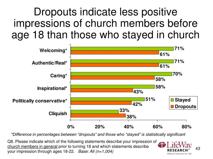 Dropouts indicate less positive impressions of church members before age 18 than those who stayed in church