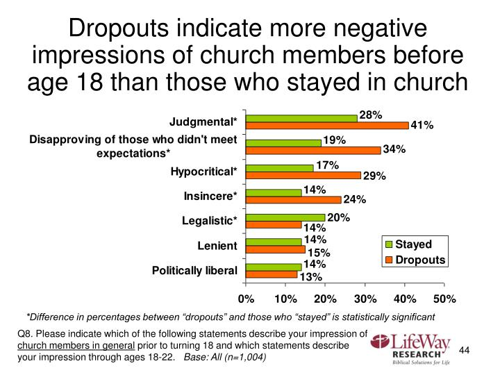 Dropouts indicate more negative impressions of church members before age 18 than those who stayed in church