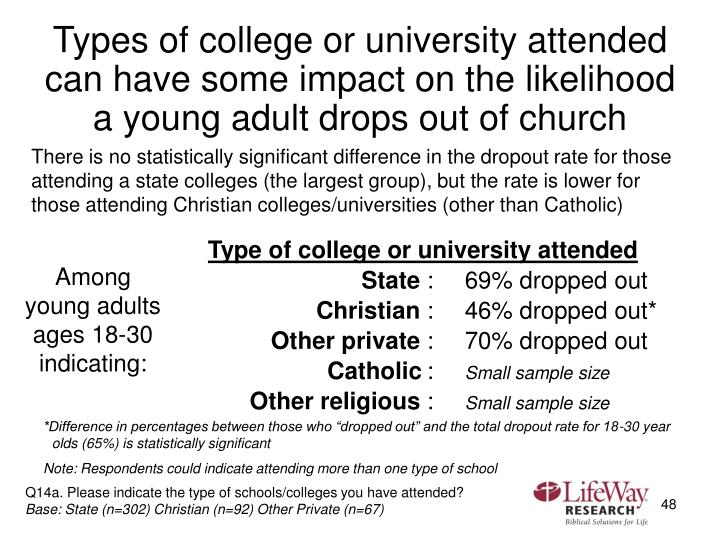Types of college or university attended can have some impact on the likelihood a young adult drops out of church