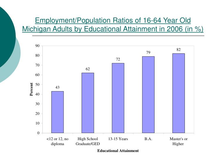 Employment/Population Ratios of 16-64 Year Old Michigan Adults by Educational Attainment in 2006 (in %)