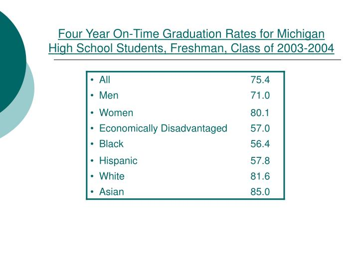 Four Year On-Time Graduation Rates for Michigan High School Students, Freshman, Class of 2003-2004