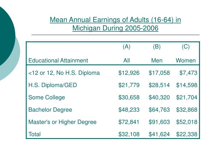 Mean Annual Earnings of Adults (16-64) in