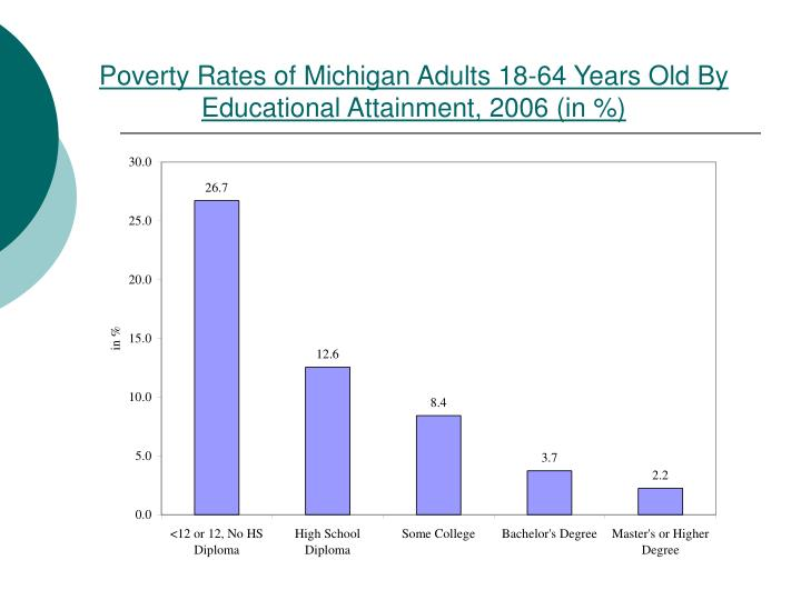 Poverty Rates of Michigan Adults 18-64 Years Old By Educational Attainment, 2006 (in %)