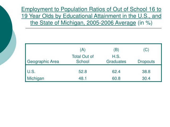 Employment to Population Ratios of Out of School 16 to 19 Year Olds by Educational Attainment in the U.S., and the State of Michigan, 2005-2006 Average