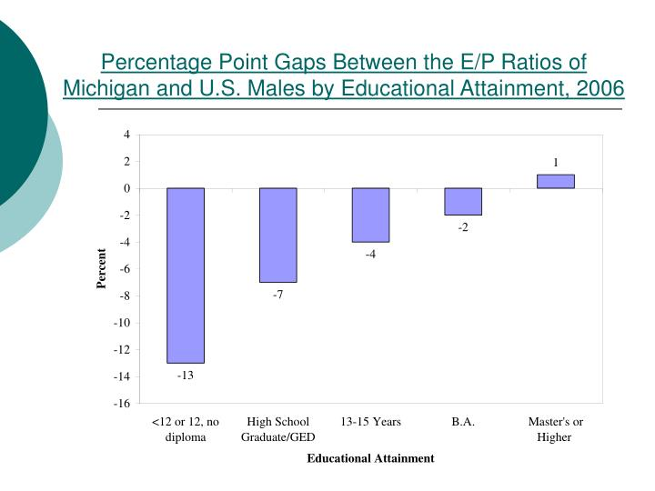 Percentage Point Gaps Between the E/P Ratios of Michigan and U.S. Males by Educational Attainment, 2006