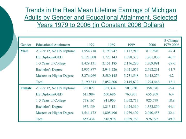 Trends in the Real Mean Lifetime Earnings of Michigan Adults by Gender and Educational Attainment, Selected Years 1979 to 2006 (in Constant 2006 Dollars)